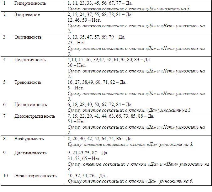 Ответный Бланк К Тесту Опроснику Шмишека Леонгарда - фото 6